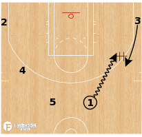 Basketball Play - Brad Stevens - DHO Swing STS (ATO)