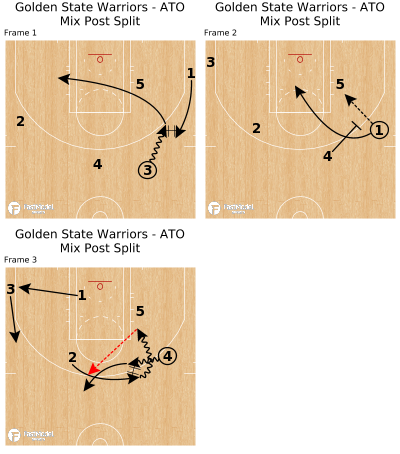 Basketball Play - Golden State Warriors - ATO Mix Post Split
