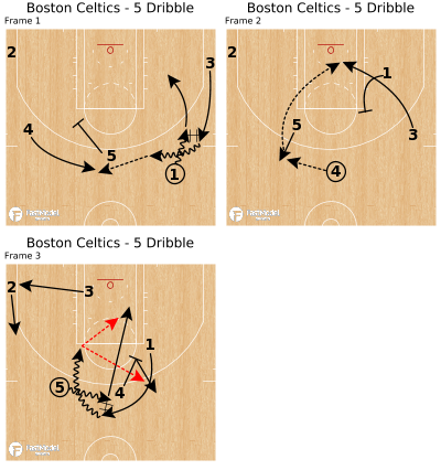 Basketball Play - Boston Celtics - 5 Dribble