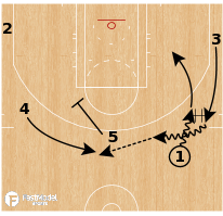 Basketball Play - Boston Celtics - 5 Dribble