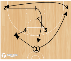 Basketball Play - Horns Pop