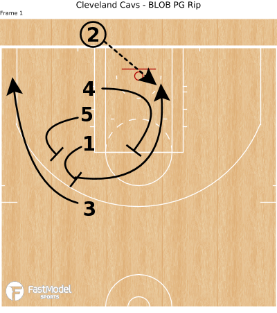 Basketball Play - Cleveland Cavs - BLOB PG Rip