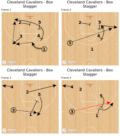 Basketball Play - Cleveland Cavaliers - Box Stagger