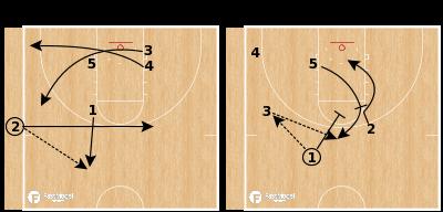Basketball Play - Screen the Screener