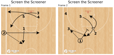 Basketball Play - Screen the Screener