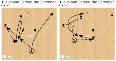 Basketball Play - Cleveland Screen the Screener