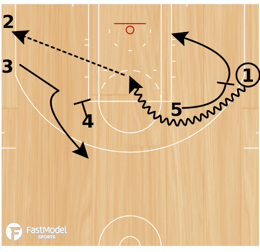 Basketball Play - Play of the Day 03-01-2011: Elbow-Curl Go 2