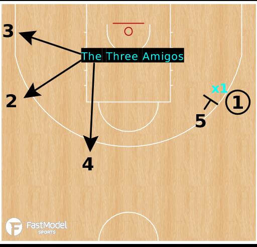 Basketball Play - The Three Amigos