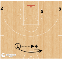 Basketball Play - Bulls - False Motion Double Down