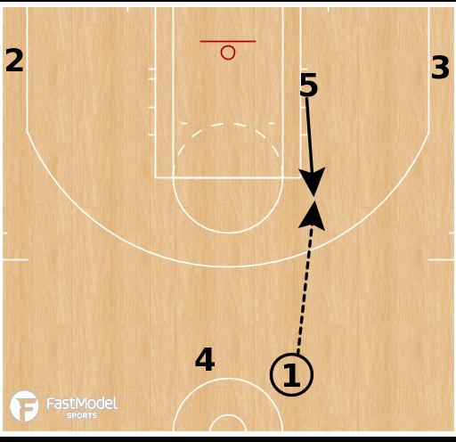 Basketball Play - Bulls - False Motion Double Down