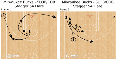 Basketball Play - Milwaukee Bucks - SLOB/COB Stagger 54 Flare