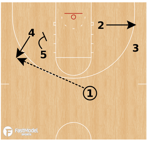 Basketball Play - Rockets Stagger Twirl