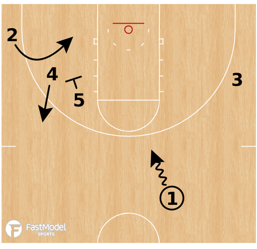 Basketball Play - Rockets Twirl 5 Lob
