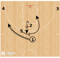 Basketball Play - Rockets Spain PNR