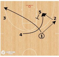 Basketball Play - Rockets Thru 2 Euro Loop