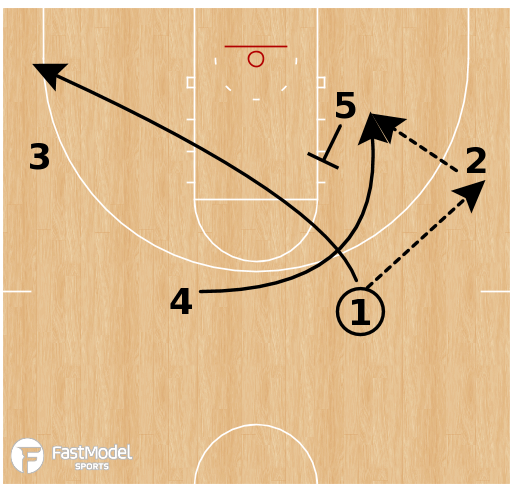 Basketball Play - Rockets Thru 2 Euro Loop