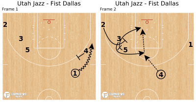 Basketball Play - Utah Jazz - Fist Dallas
