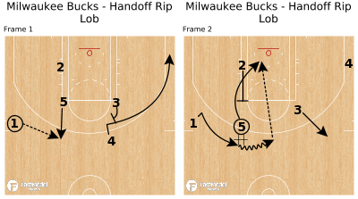 Basketball Play - Milwaukee Bucks - Handoff Rip Lob