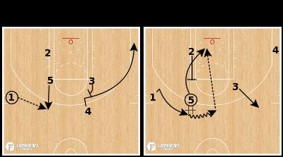Basketball Play - Milwaukee Bucks - Handoff Rip Lob