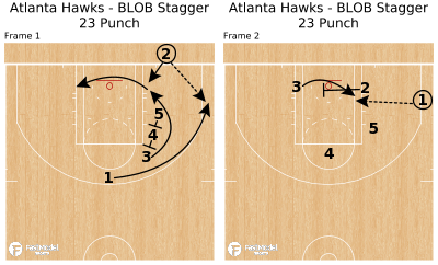 Basketball Play - Atlanta Hawks - BLOB Stagger 23 Punch
