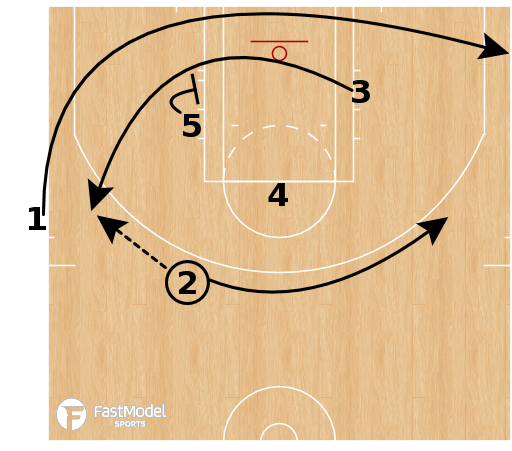 "Basketball Play - Spurs - ""Fake Hammer Snap"" (SLOB)"