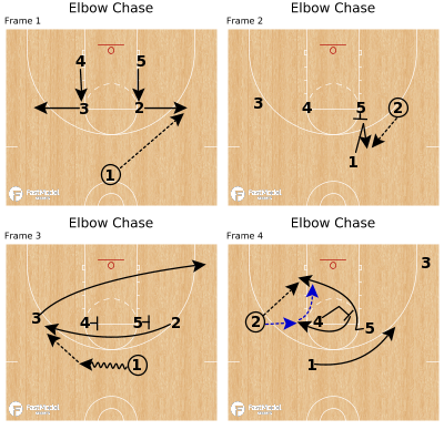 Basketball Play - Elbow Chase