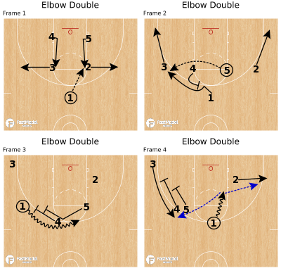 Basketball Play - Elbow Double