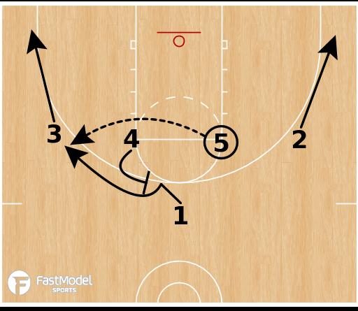 Basketball Play - Elbow Double