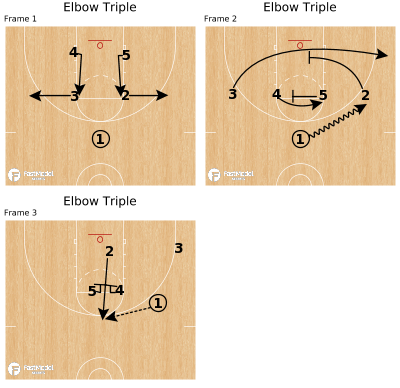 Basketball Play - Elbow Triple