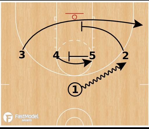 Basketball Play - Elbow Triple