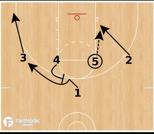 Basketball Play - Elbow