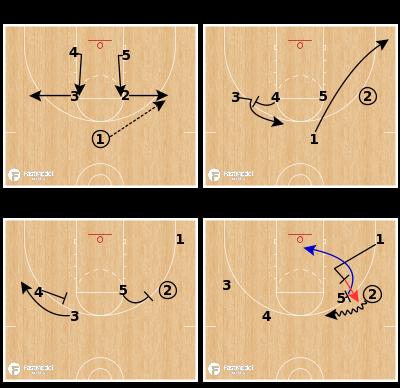 Basketball Play - Elbow Bang