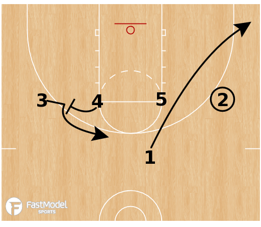 Basketball Play - Elbow Bang
