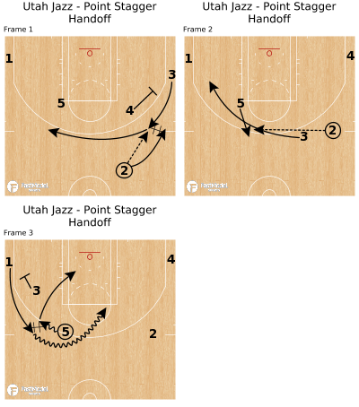 Basketball Play - Utah Jazz - Point Stagger Handoff