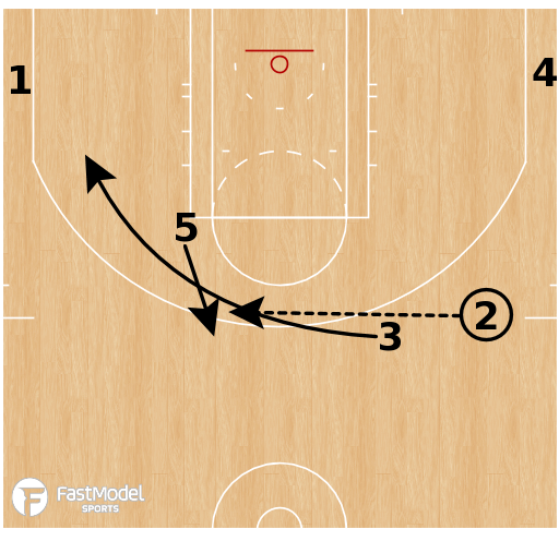 Basketball Play - Utah Jazz - Point Stagger Handoff