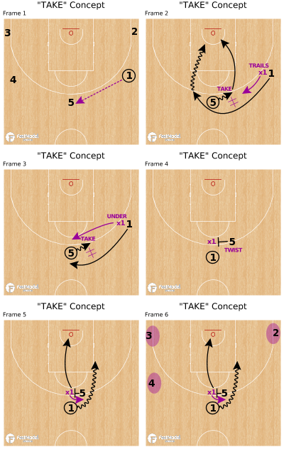 """Basketball Play - """"TAKE"""" Concept"""