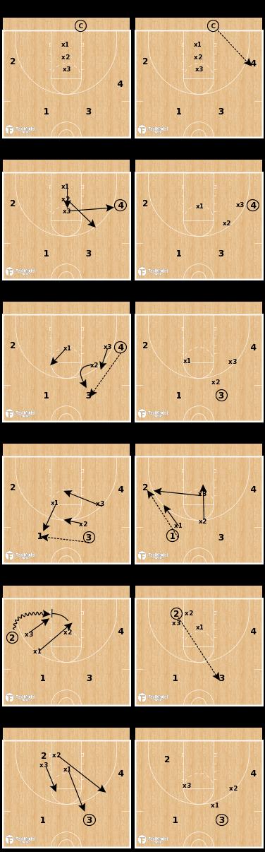 Basketball Play - 3 Guard 4 Disadvantage