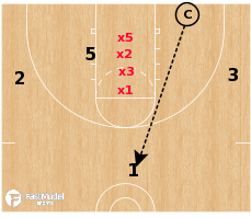 Basketball Play - 4 on 4 Backside