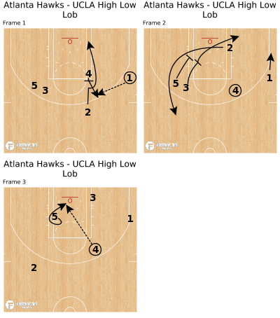 Basketball Play - Atlanta Hawks - UCLA High Low Lob