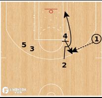 Basketball Play - Atlanta Hawks - UCLA High Low Lob