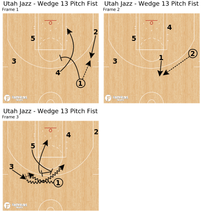 Basketball Play - Utah Jazz - Wedge 13 Pitch Fist