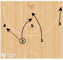 Basketball Play - Fenerbahce (W) - Spain 42 Flare