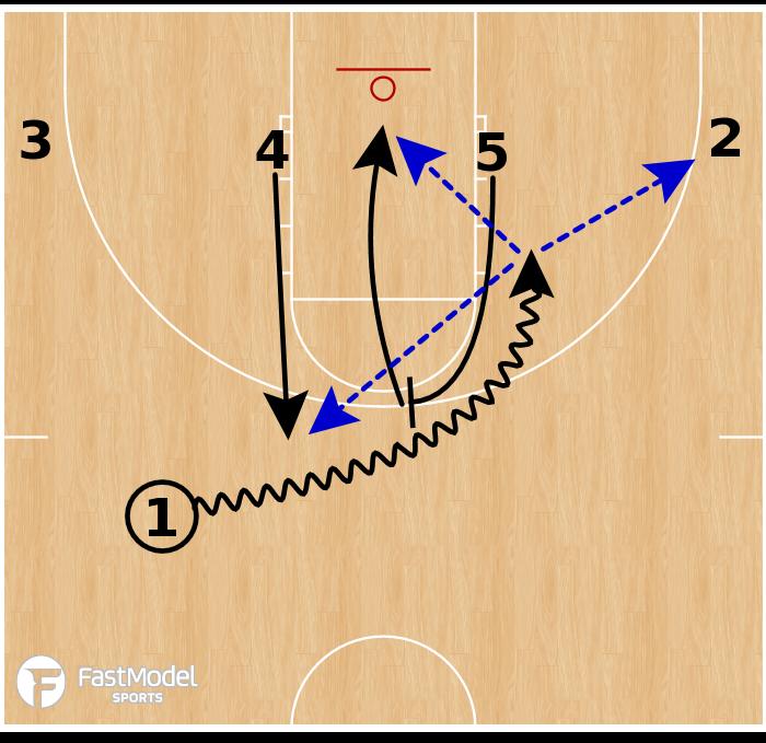 Basketball Play - Ball Screen Sets - 1-up
