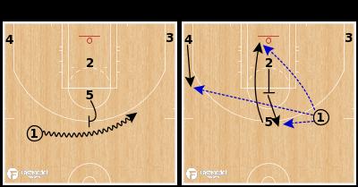 Basketball Play - Ball Screen Sets - Stack 25