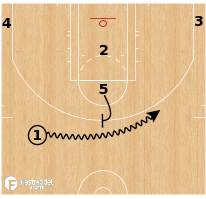 Basketball Play - Ball Screen Sets - Stack 25