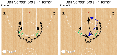 "Basketball Play - Ball Screen Sets - ""Horns"""