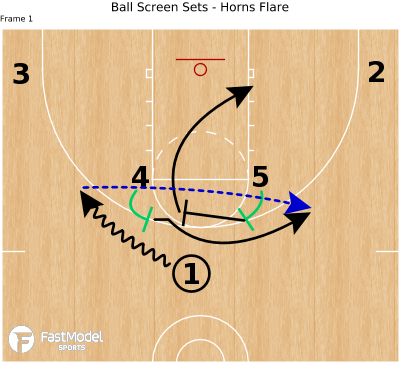 Basketball Play - Ball Screen Sets - Horns Flare