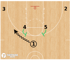 Basketball Play - Ball Screen Sets - Horns Double