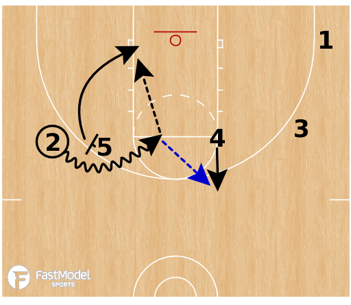 Basketball Play - Ball Screen Sets - Iverson STS Chase
