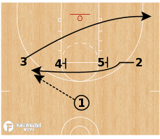 Basketball Play - Ball Screen Sets - Iverson STS Flare
